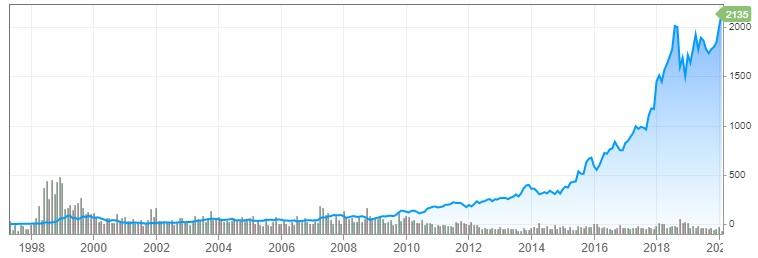 Graf Amazonu 1997 - 2020