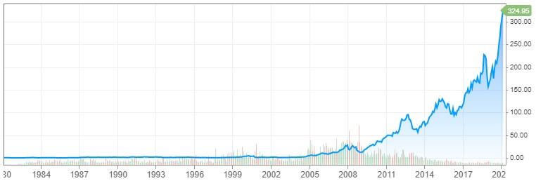 Graf Applu 1980 - 2020