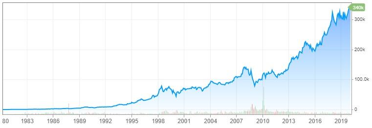 Graf Berkshire Hathaway 1980 - 2020