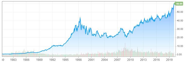 Graf Coca Coly 1980 - 2020