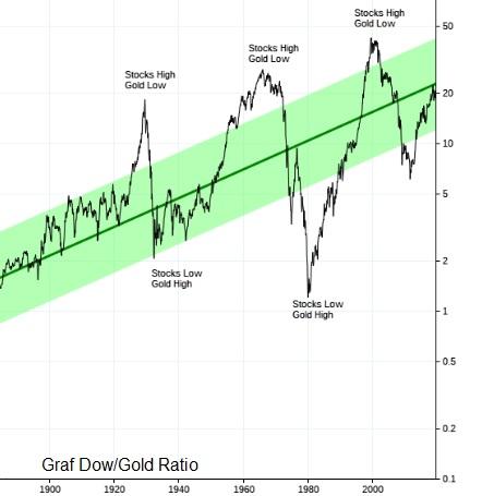 Graf Dow/Gold Ratio 1900 - 2020