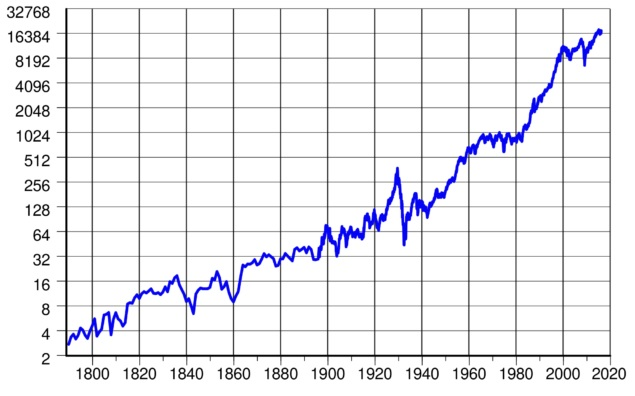 Graf Dow Jones za psoledních více než 200 let