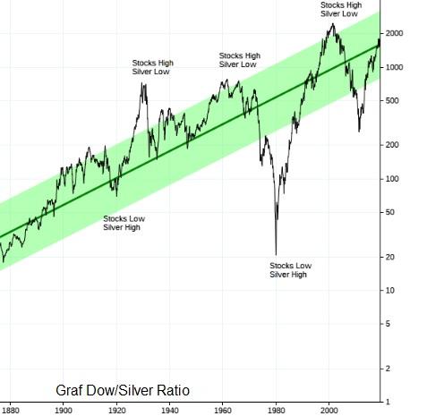 Graf Dow/Silver Ratio nám ukazuje, zda je stříbro levné nebo drahé.