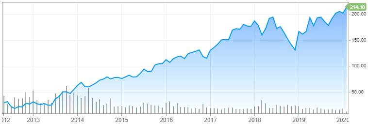 Graf Facebooku 2012 - 2020
