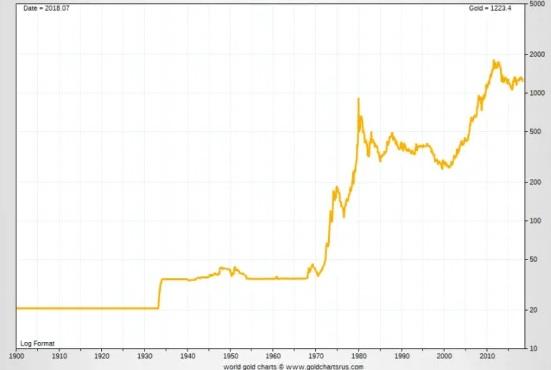 Graf zlata 1900 - 2020