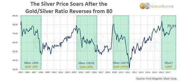 Graf Gold/Silver Ratio v krátkodobém období.