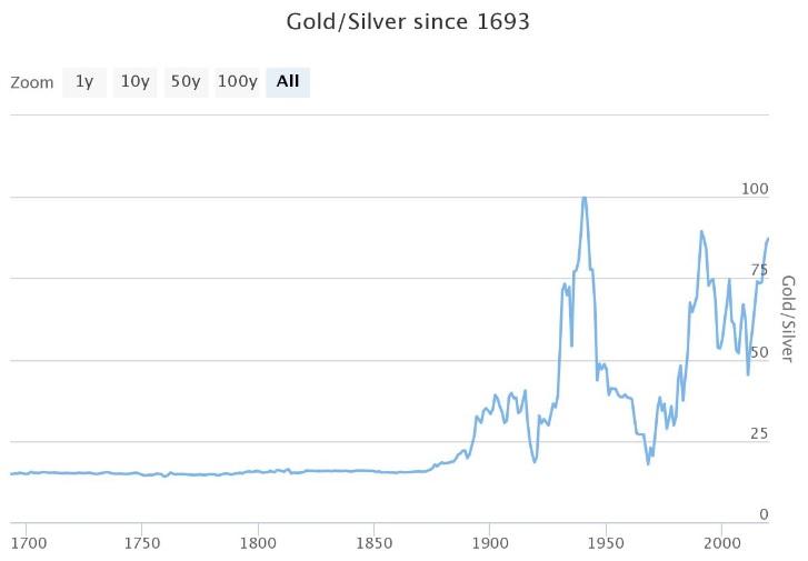 Graf Gold/Silver Ratio nám uvádí, jaký je dlouhodobý poměr ceny zlata a stříbra.