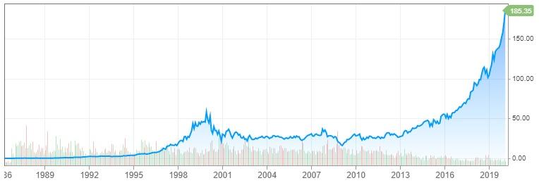 Graf Microsoftu 1986 - 2020