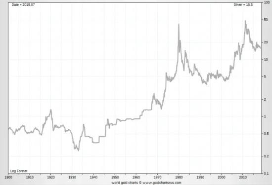Graf stříbra 1900 - 2020