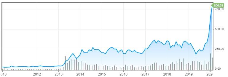 Graf Tesly 2010 - 2020