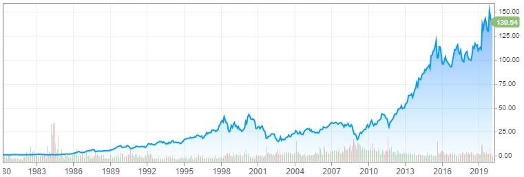 Graf Walt Disneyho 1980 - 2020